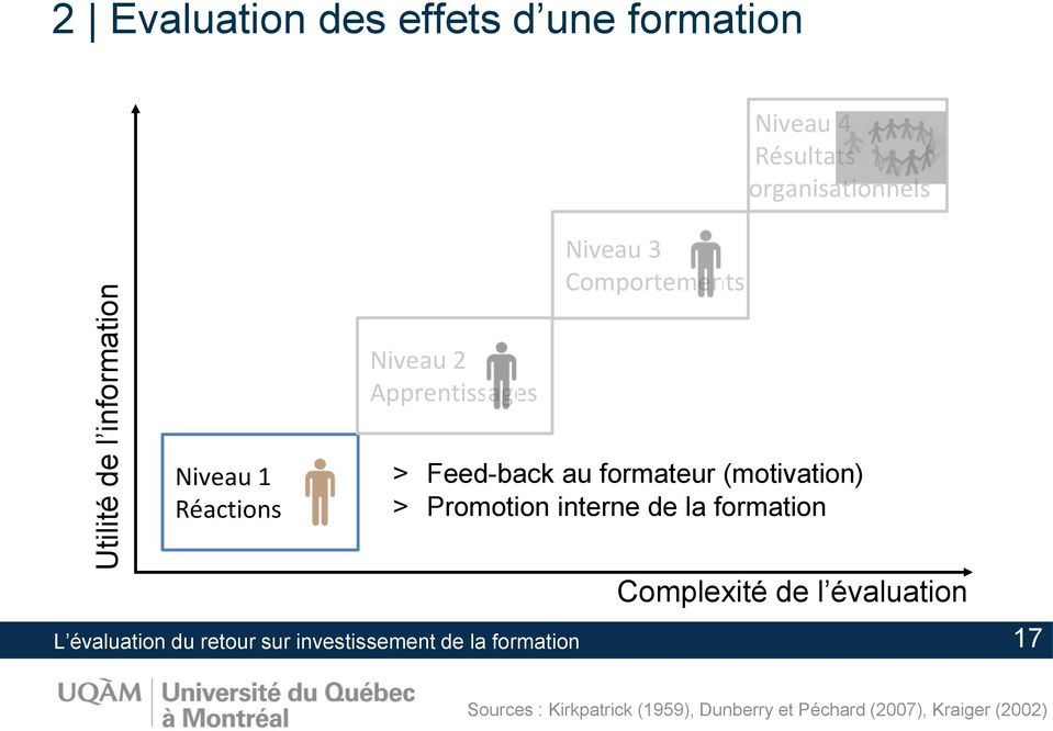 (motivation) > Promotion interne de la formation Complexité de l évaluation L évaluation du retour