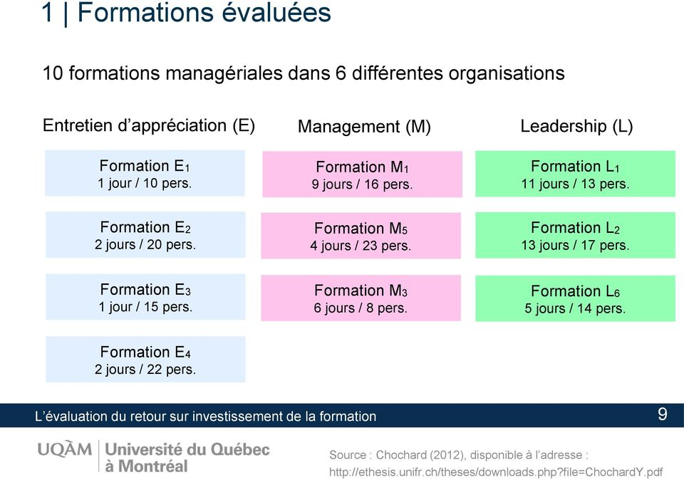 Formation L2 13 jours / 17 pers. Formation E3 1 jour / 15 pers. Formation M3 6 jours / 8 pers. Formation L6 5 jours / 14 pers. Formation E4 2 jours / 22 pers.