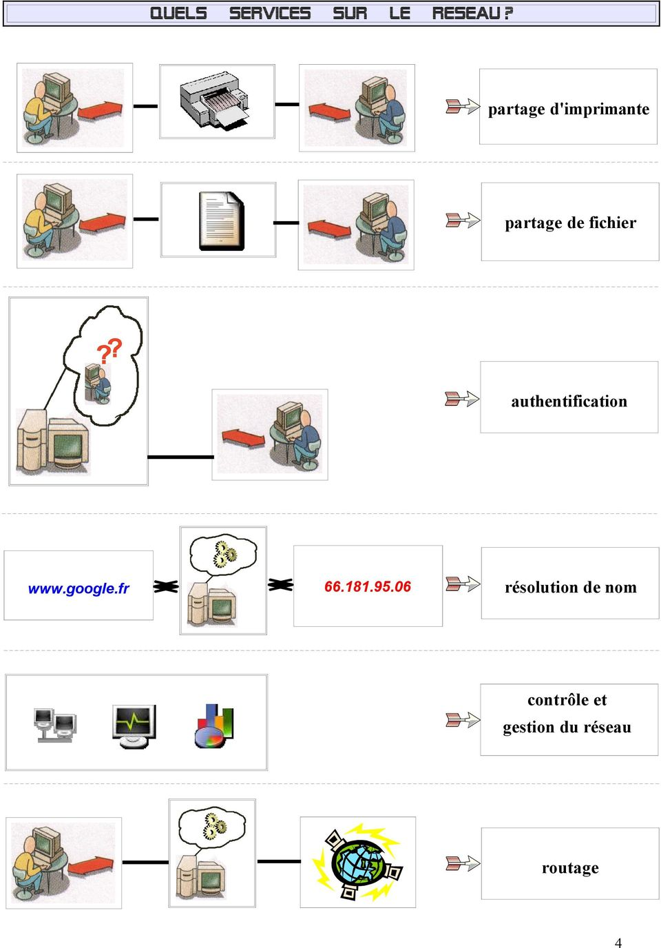 authentification www.google.fr 66.181.95.