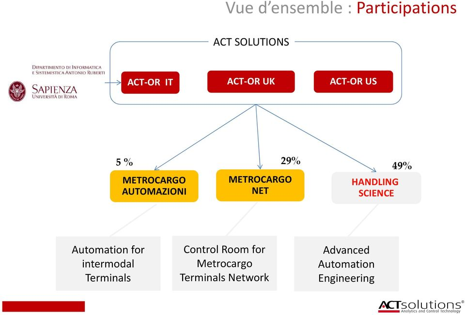 HANDLING SCIENCE Automation for intermodal Terminals Control