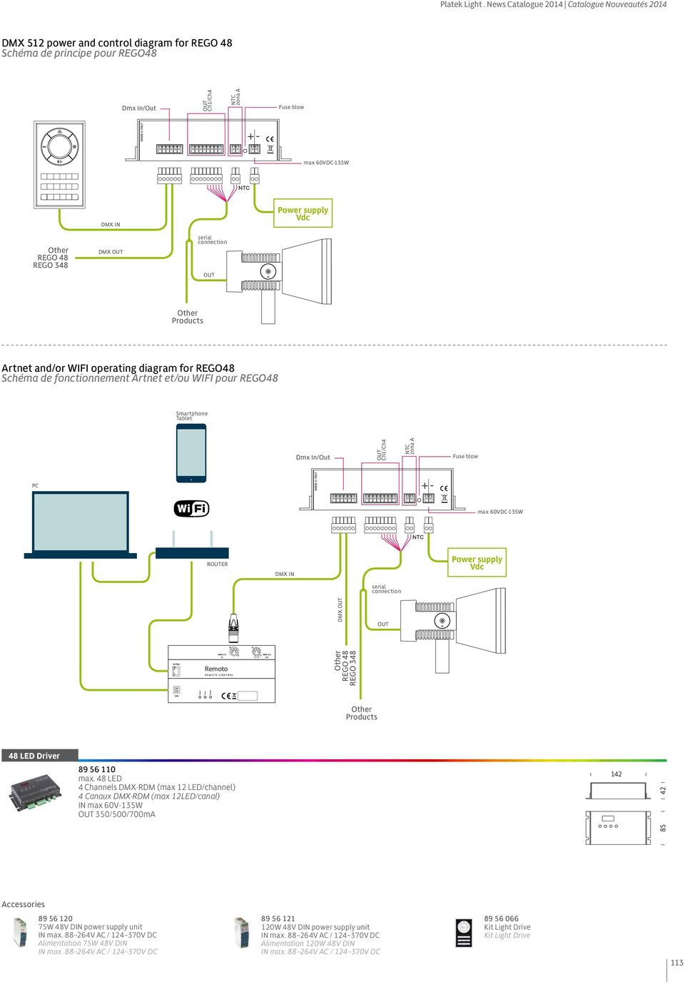 348 DMX serial connection Products Artnet and/or WIFI operating diagram for REGO48 Schéma de fonctionnement Artnet et/ou WIFI pour REGO48 Smartphone Tablet Dmx In/Out Ch1/Ch4 zona A Fuse blow PC + -