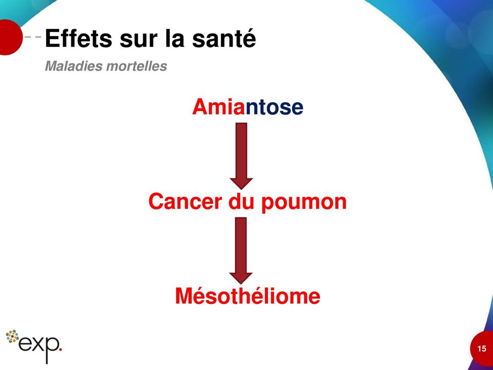 Amiantose Cancer du