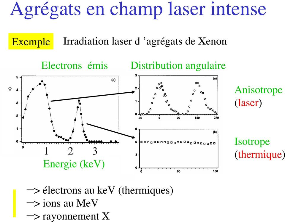 Anisotrope (laser) 1 2 3 Energie (kev) Isotrope (thermique)