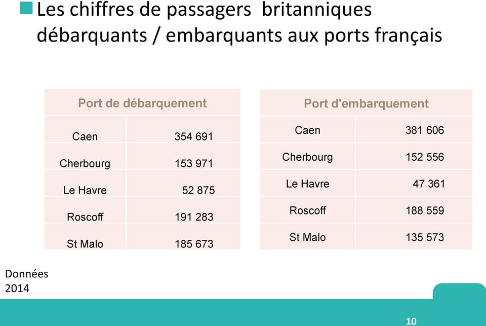 691 Cherbourg 153 971 Le Havre 52 875 Roscoff 191 283 St Malo 185 673 Port d'embarquement