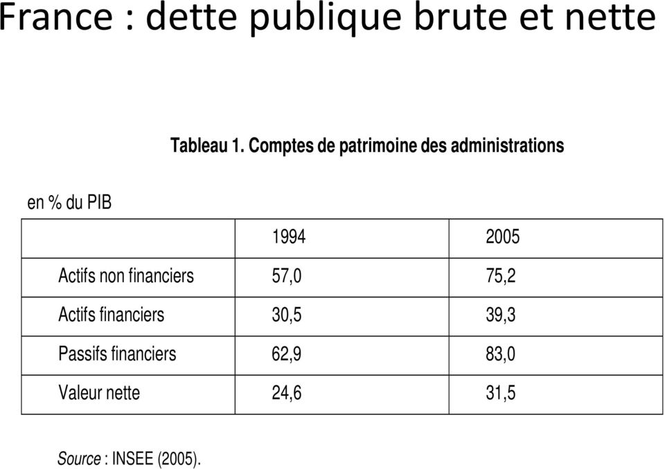 2005 Actifs non financiers 57,0 75,2 Actifs financiers 30,5