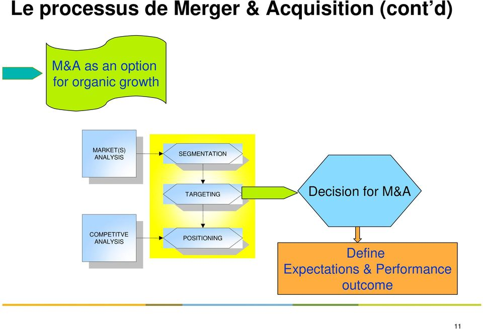 SEGMENTATION TARGETING Decision for M&A COMPETITVE