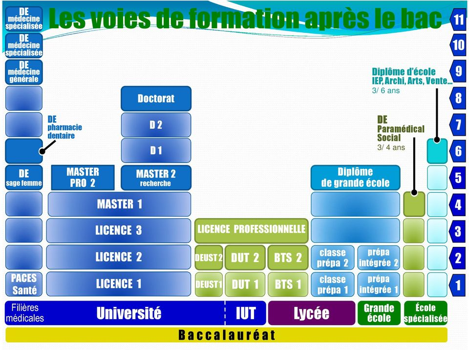 MASTER 1 LICENCE 3 LICENCE PROFESSIONNELLE 4 3 PACES Santé LICENCE 2 LICENCE 1 UST2 UST1 DUT 2 DUT 1 BTS 2 BTS 1 classe prépa 2