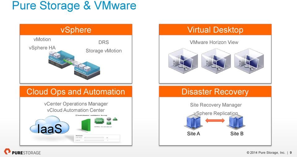 Operations Manager vcloud Automation Center IaaS Disaster Recovery Site