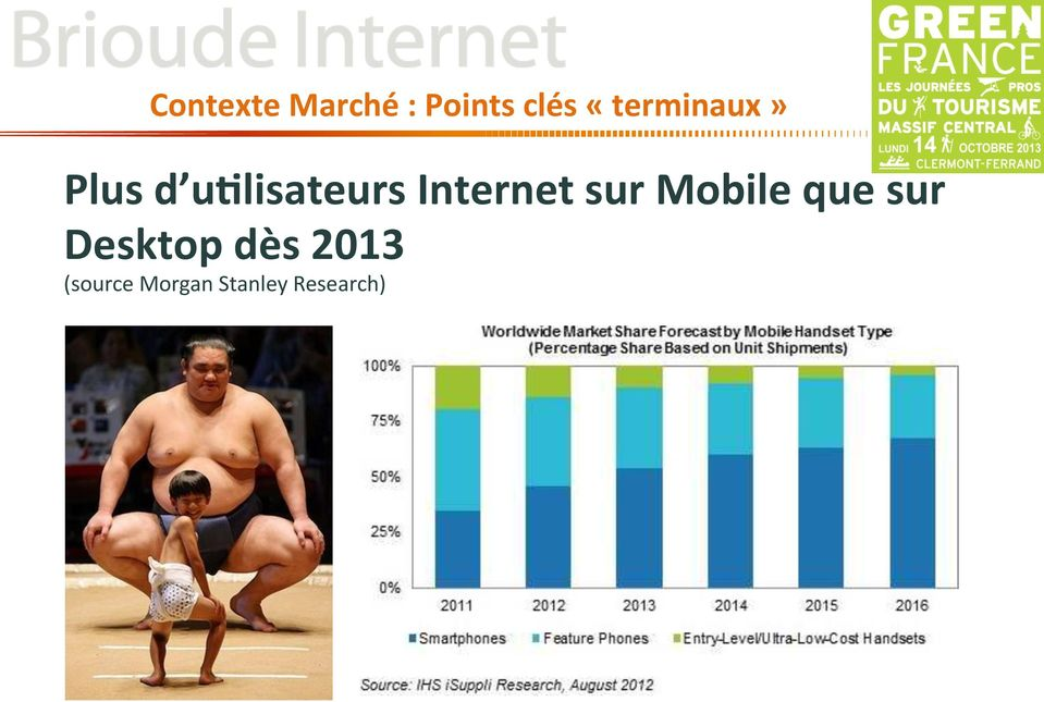Internet sur Mobile que sur