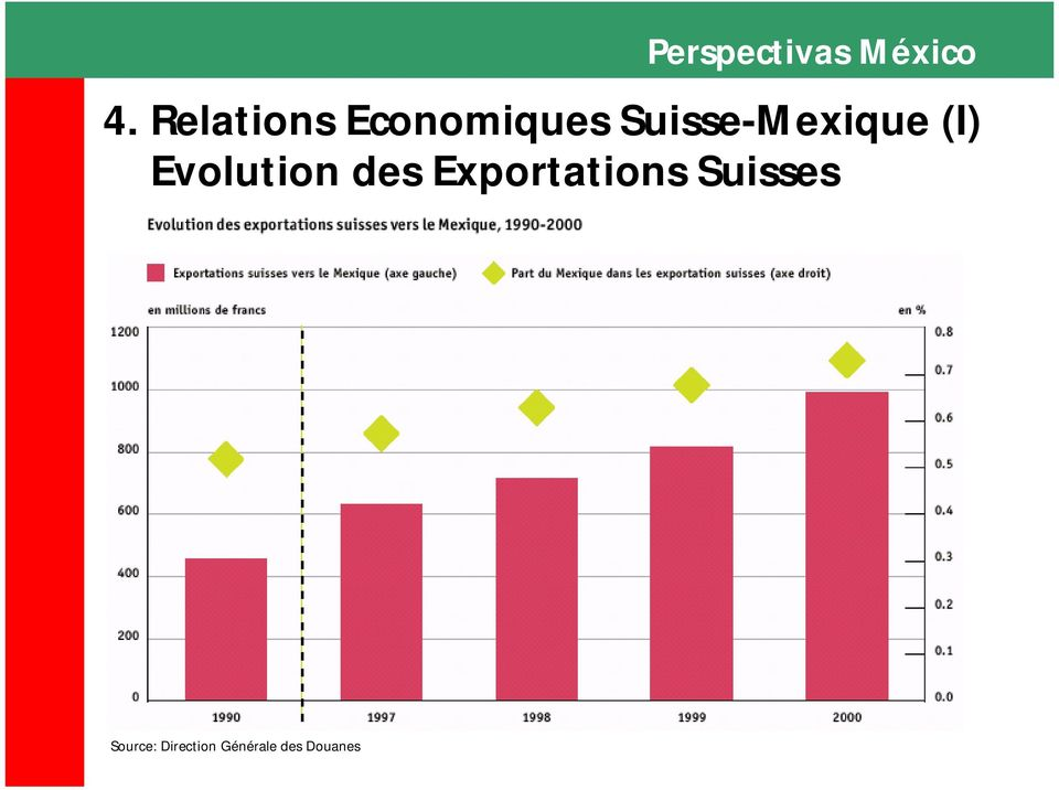 des Exportations Suisses