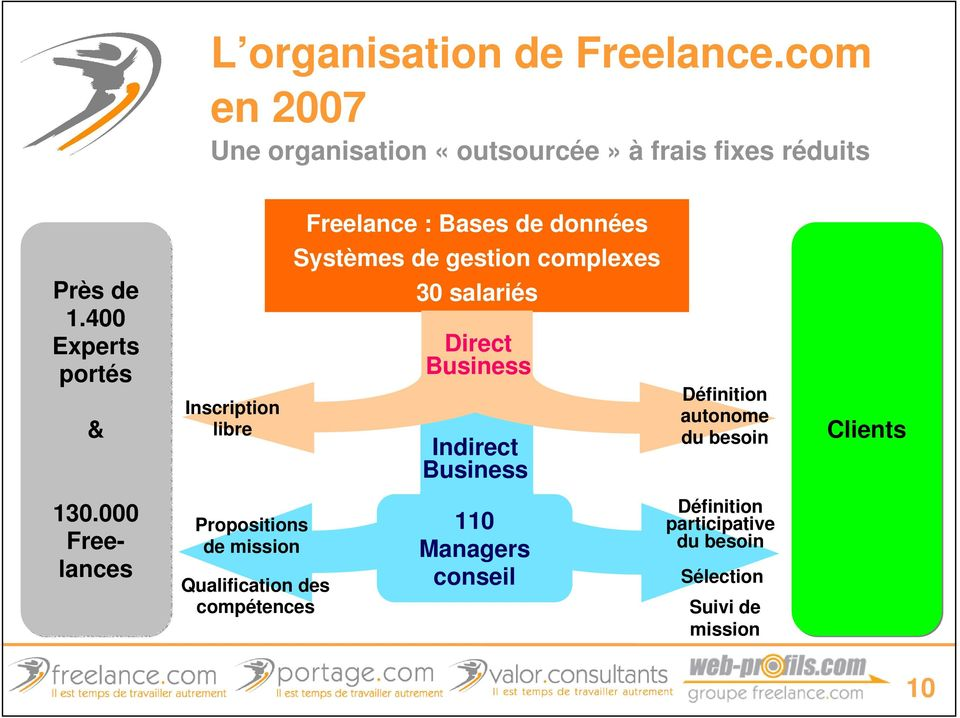 000 Freelances Inscription libre Propositions de mission Qualification des compétences Freelance : Bases de