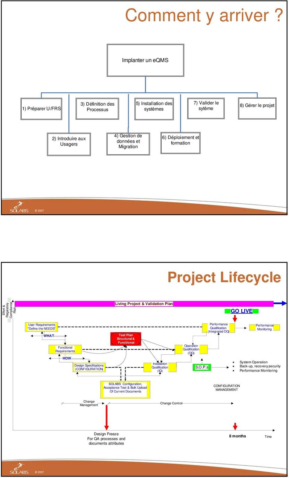 "Déploiement et formation Project Lifecycle Effort & Regulatory Compliance Risk Living Project & Validation Plan GO LIVE User Requirements ""Define the NEEDS"" WHAT Functional Requirements HOW Design"