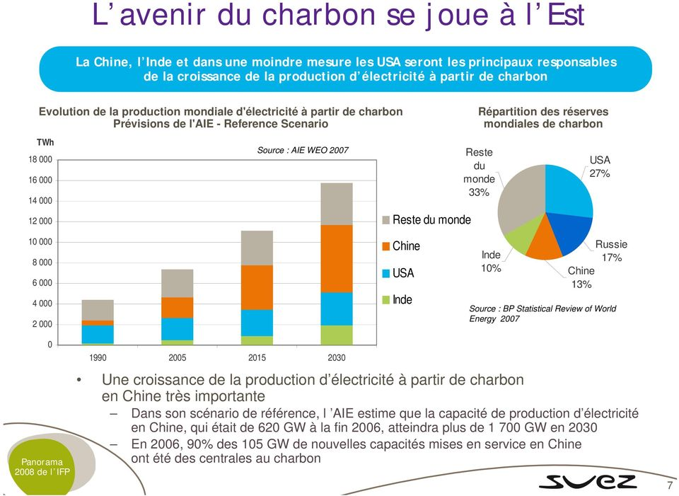 réserves mondiales de charbon Reste du monde 33% USA 27% 10 000 8 000 6 000 4 000 2 000 Chine USA Inde Inde 10% Russie 17% Chine 13% Source : BP Statistical Review of World Energy 2007 0 1990 2005