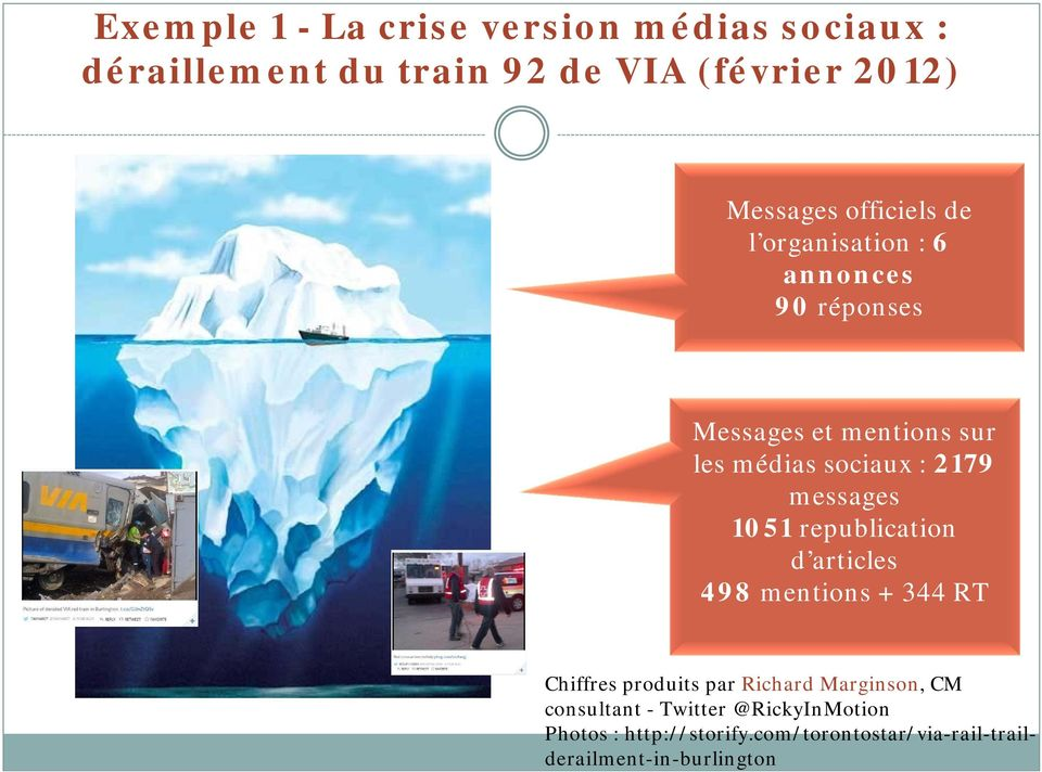 messages 1051 republication d articles 498 mentions + 344 RT Chiffres produits par Richard Marginson, CM