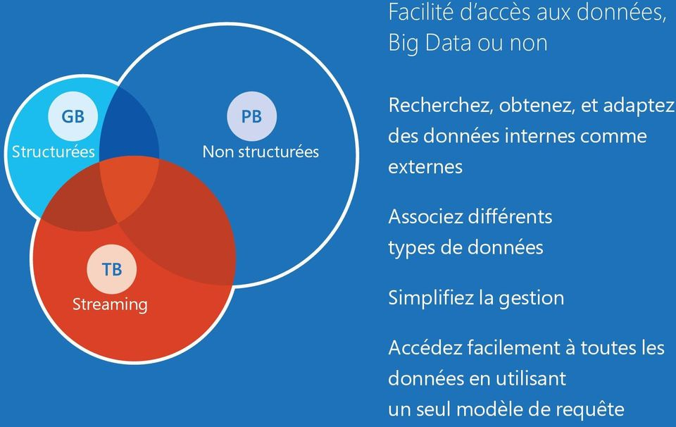 internes data comme externes Combine different Associez data types différents types de données Simplify management