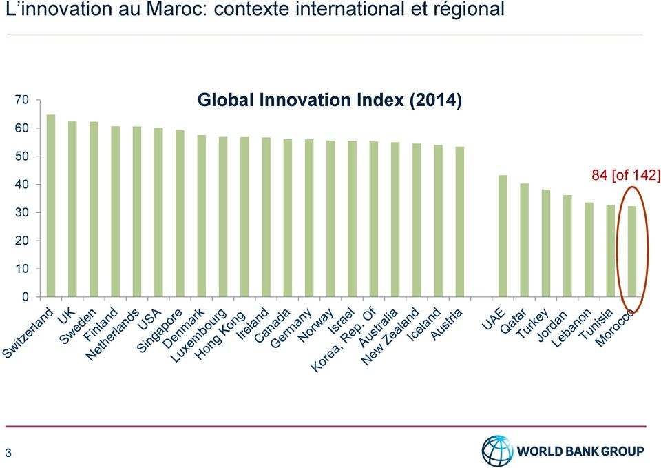 Global Innovation Index (2014)