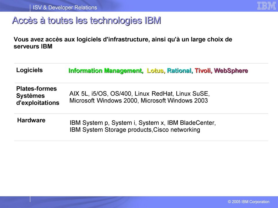 Systèmes d'exploitations AIX 5L, i5/os, OS/400, Linux RedHat, Linux SuSE, Microsoft Windows 2000, Microsoft