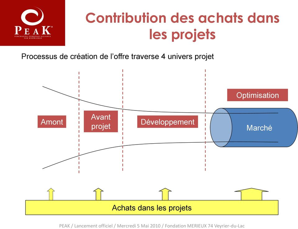 univers projet Optimisation Amont Avant