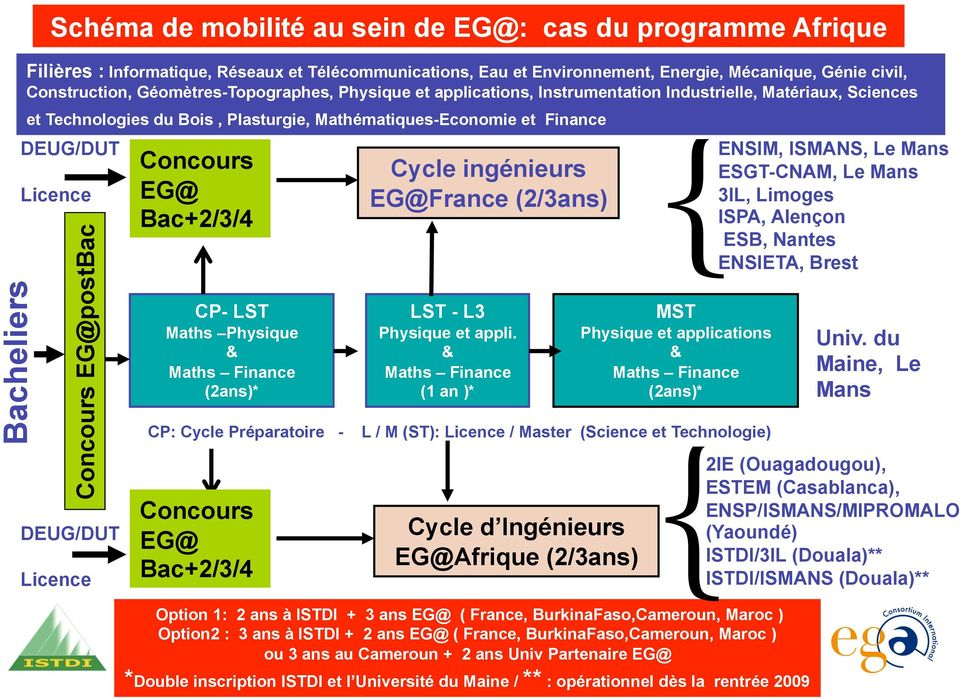 EG@postBac DEUG/DUT Licence Concours EG@ Bac+2/3/4 CP- LST Maths Physique & Maths Finance (2ans)* CP: Cycle Préparatoire - Concours EG@ Bac+2/3/4 Cycle ingénieurs EG@France (2/3ans) LST - L3 Physique