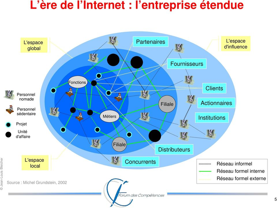 Clients Actionnaires Institutions Unité d'affaire Site Filiale Distributeurs L'espace local