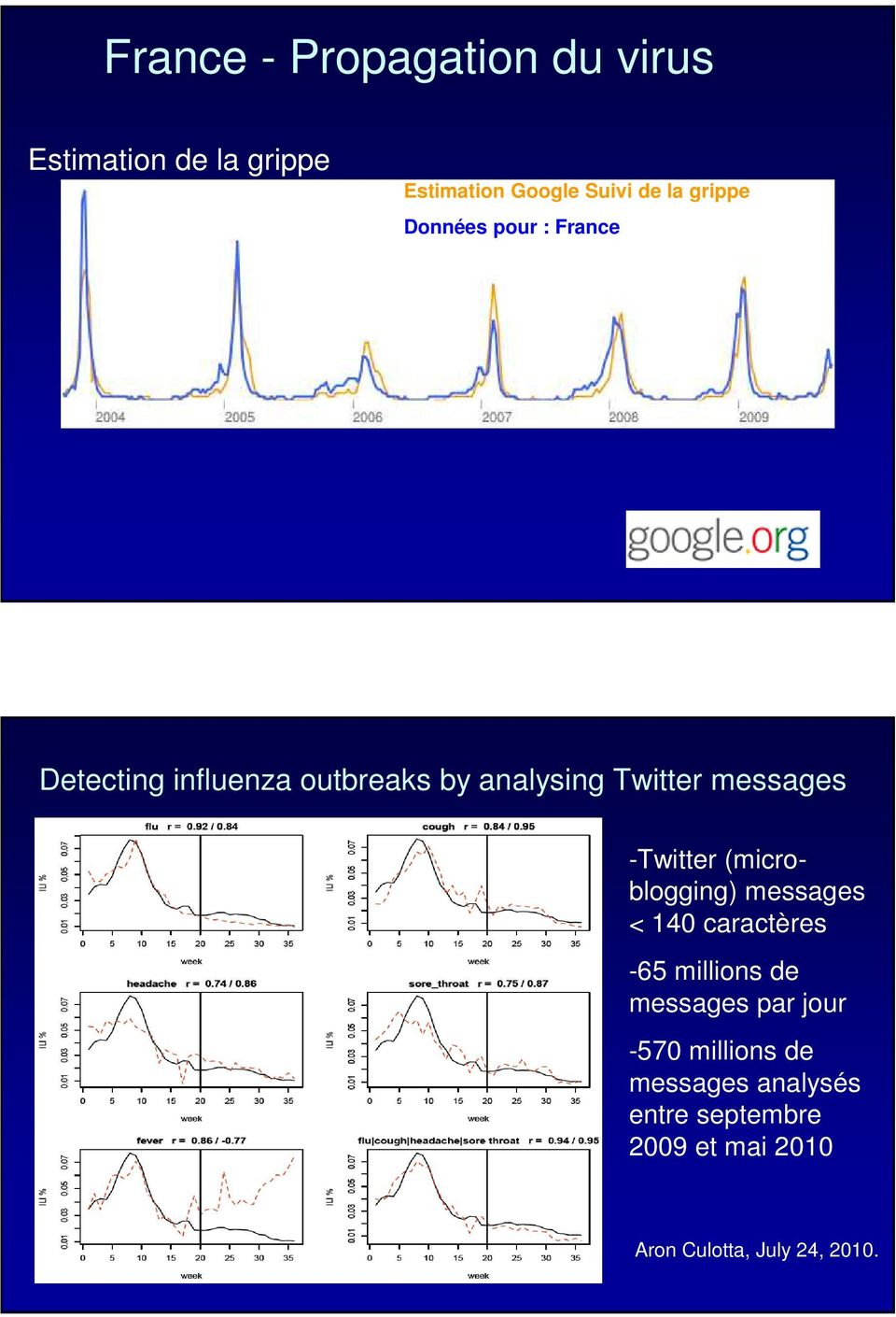 -Twitter (microblogging) messages < 140 caractères -65 millions de messages par jour