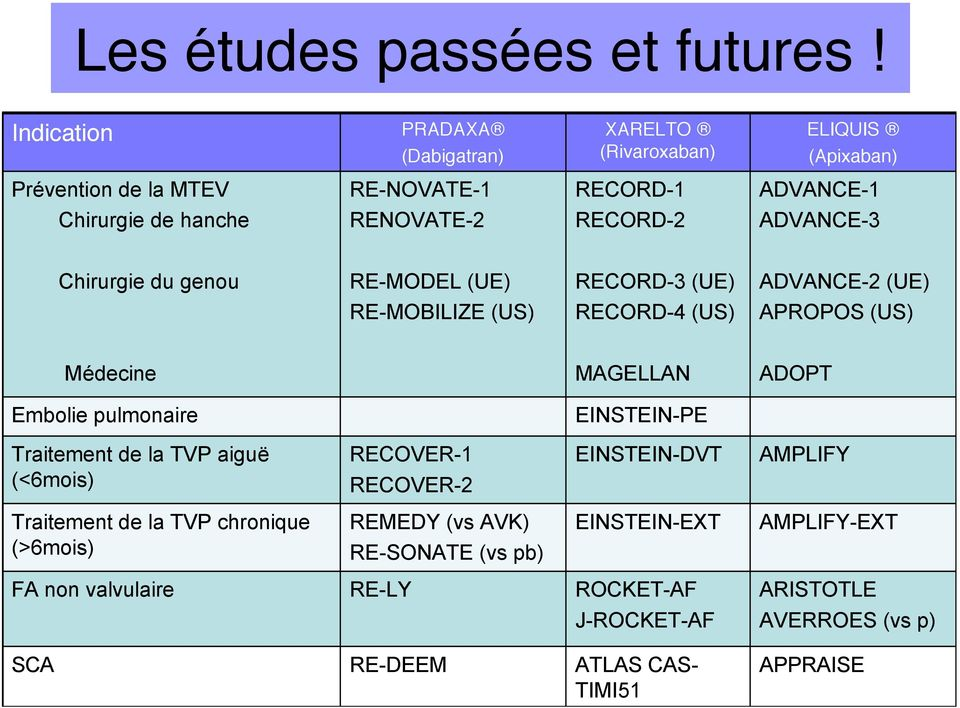 RECORD-2 ADVANCE-3 Chirurgie du genou RE-MODEL (UE) RECORD-3 (UE) ADVANCE-2 (UE) RE-MOBILIZE (US) RECORD-4 (US) APROPOS (US) Médecine MAGELLAN ADOPT Embolie