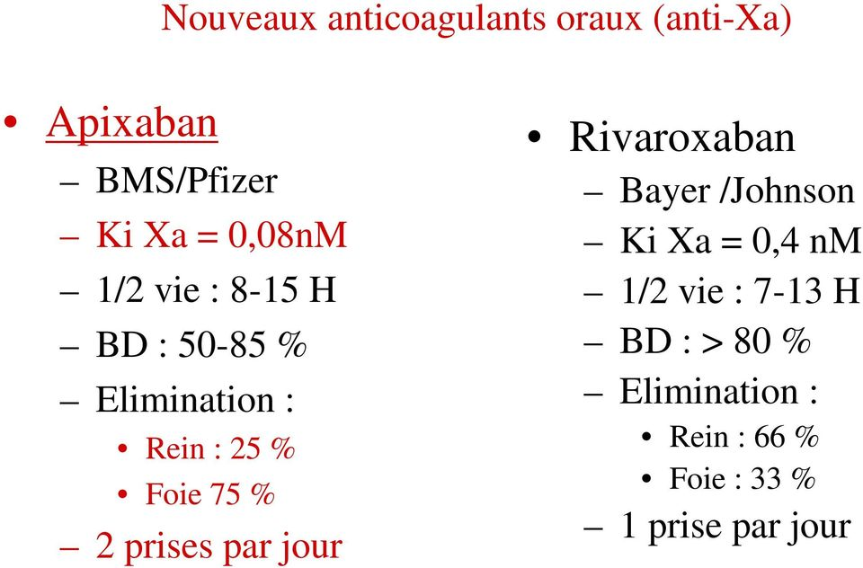 % 2 prises par jour Rivaroxaban Bayer /Johnson Ki Xa = 0,4 nm 1/2 vie