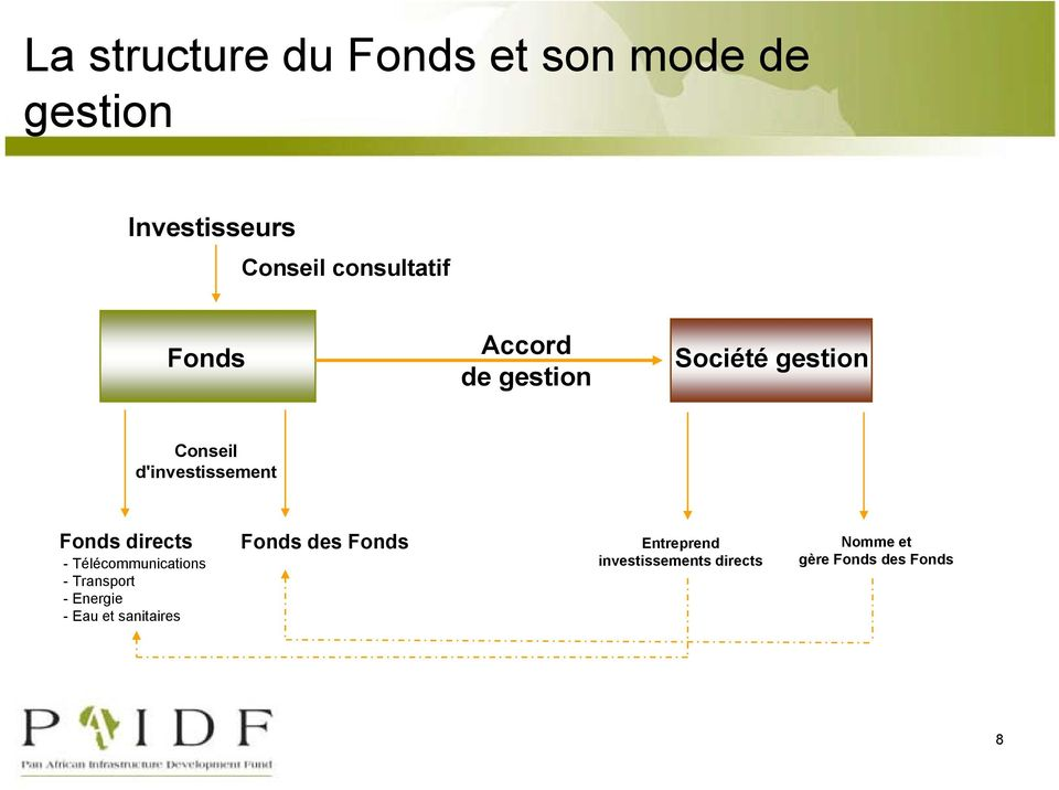 d'investissement Fonds directs - Télécommunications - Transport - Energie -