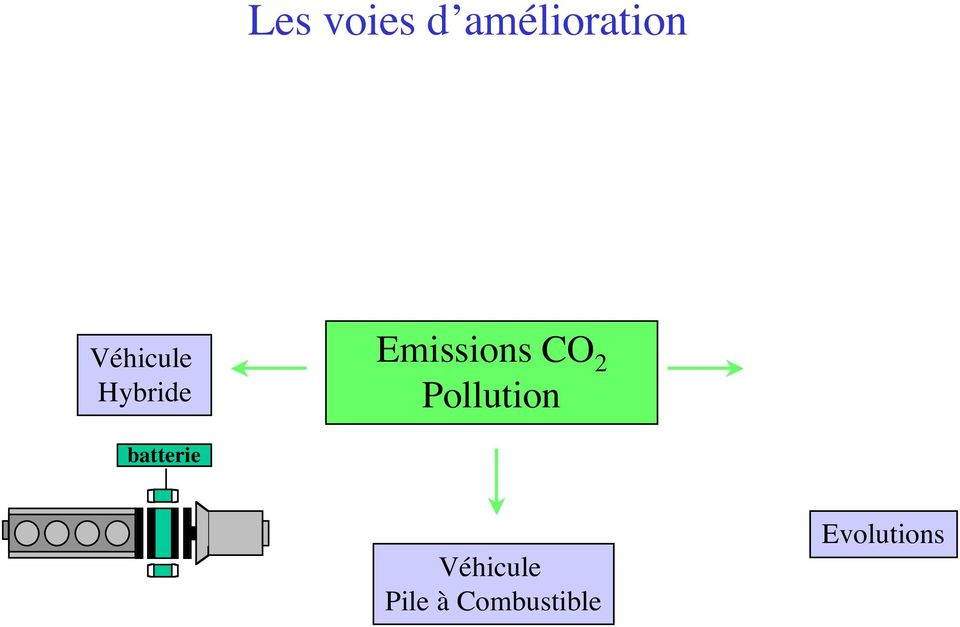 CO 2 Pollution batterie