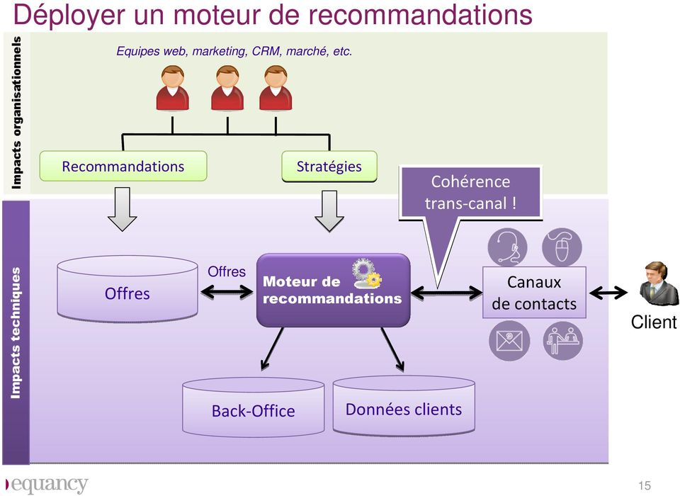 Recommandations Stratégies Cohérence trans-canal!