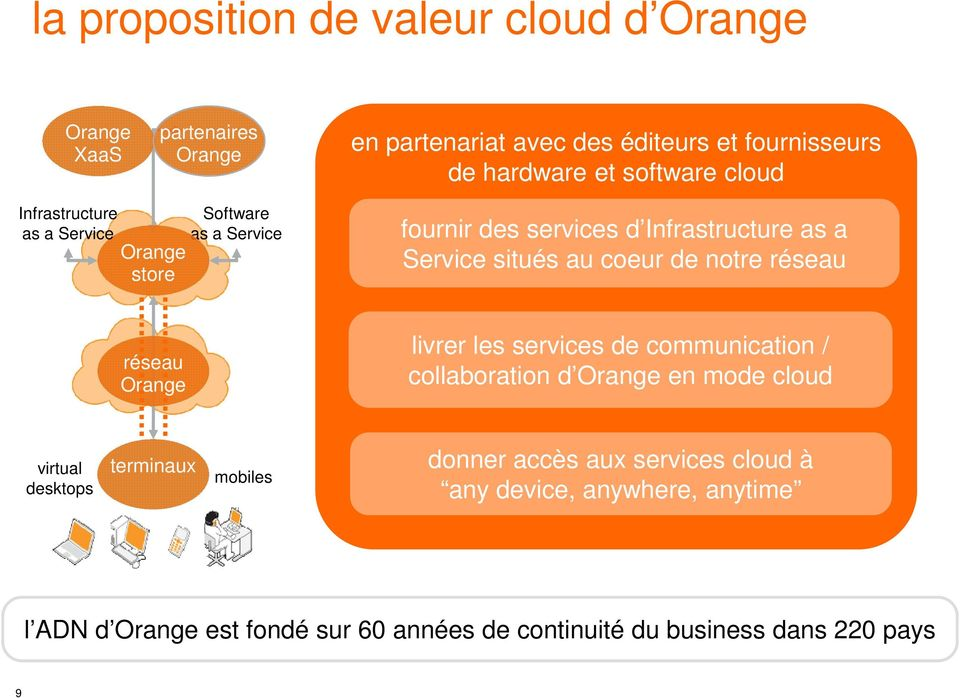 coeur de notre réseau réseau Orange livrer les services de communication / collaboration d Orange en mode cloud virtual desktops terminaux