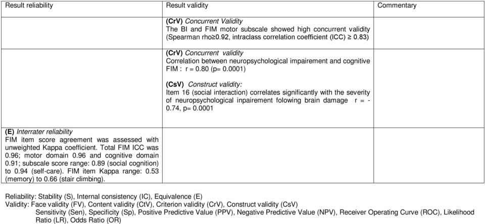 0001) (CsV) Construct validity: Item 16 (social interaction) correlates significantly with the severity of neuropsychological inpairement folowing brain damage r = - 0.74, p= 0.