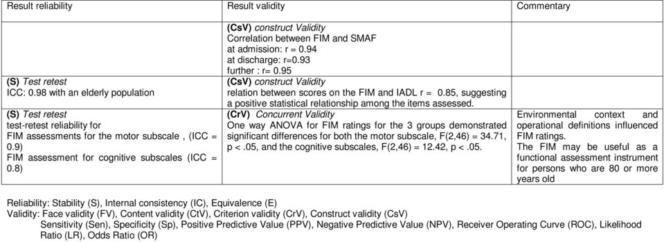 95 (CsV) construct Validity relation between scores on the FIM and IADL r = 0.85, suggesting a positive statistical relationship among the items assessed.