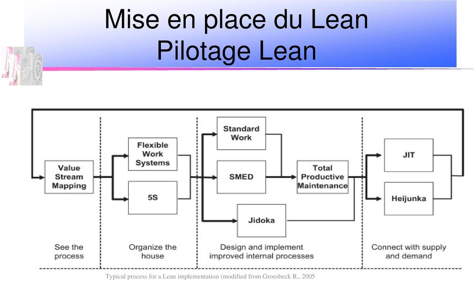 process for a Lean
