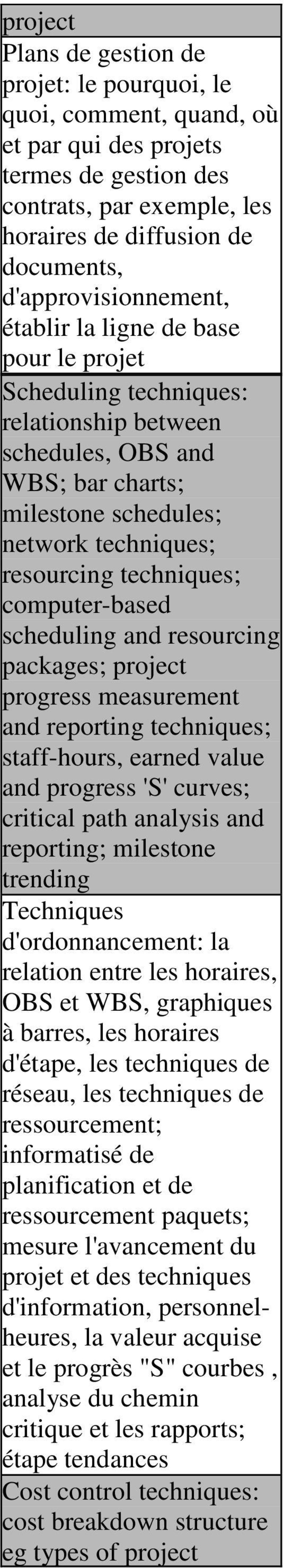 techniques; computer-based scheduling and resourcing packages; project progress measurement and reporting techniques; staff-hours, earned value and progress 'S' curves; critical path analysis and
