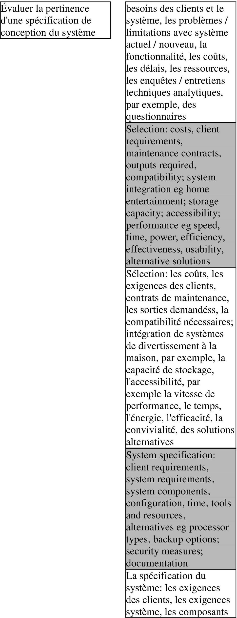 compatibility; system integration eg home entertainment; storage capacity; accessibility; performance eg speed, time, power, efficiency, effectiveness, usability, alternative solutions Sélection: les