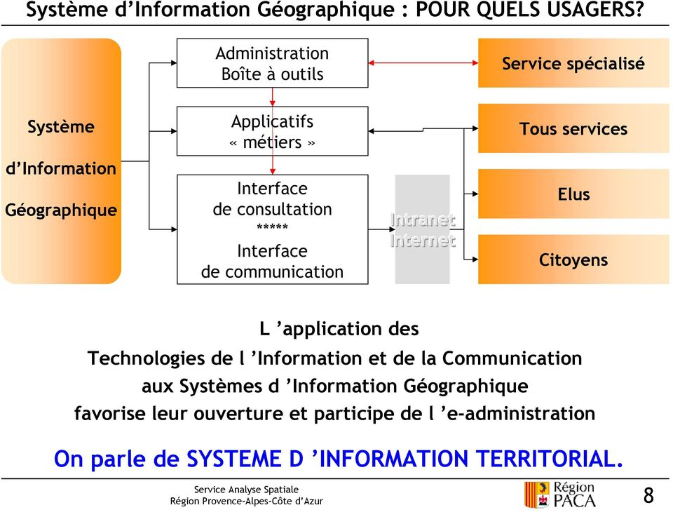 Interface de consultation ***** Interface de communication Intranet Internet Elus Citoyens L application des Technologies