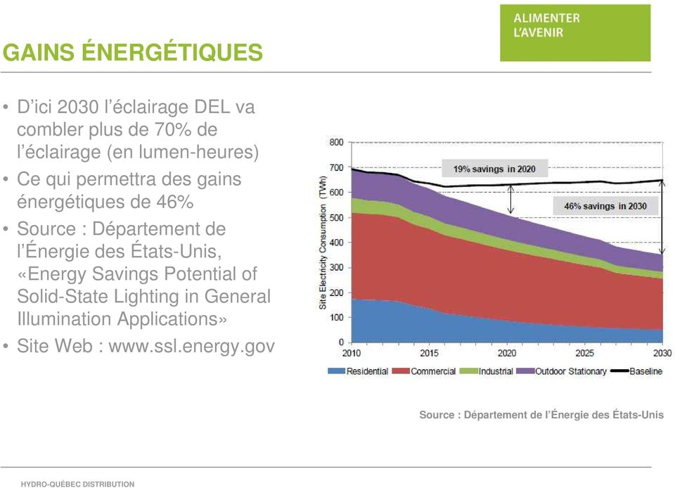 Énergie des États-Unis, «Energy Savings Potential of Solid-State Lighting in General
