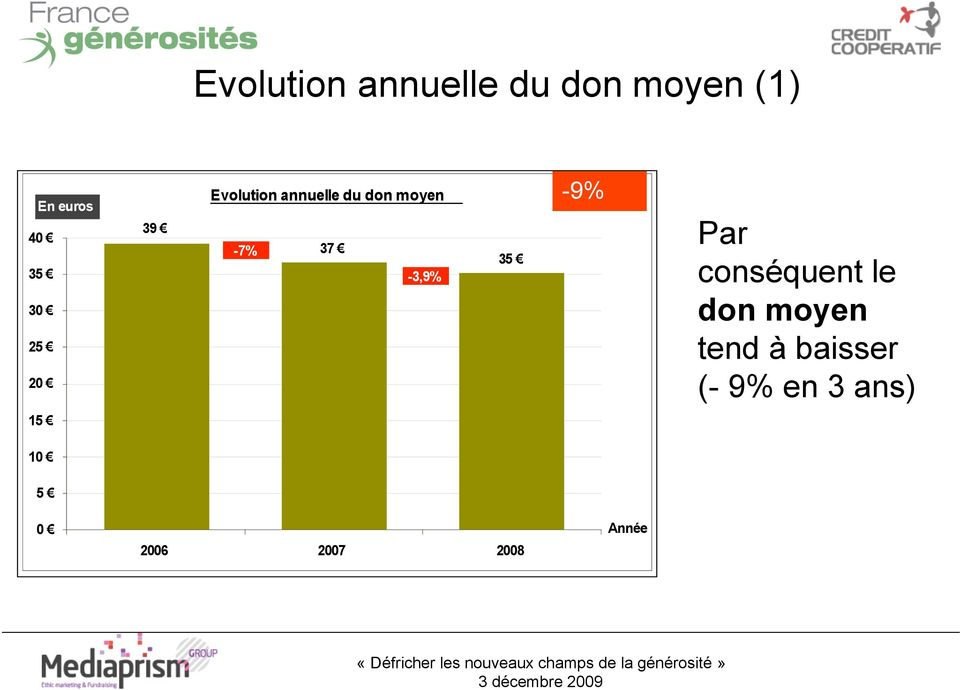 Evolution annuelle du don moyen -7% 37! -3,9% 35!