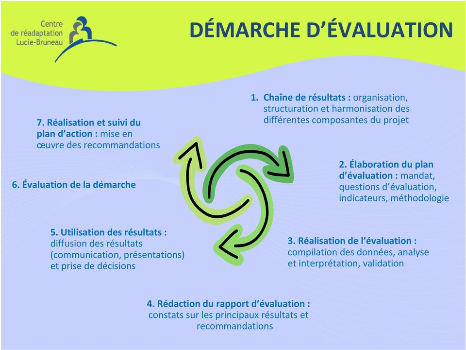 Élaboration du plan d évaluation : mandat, questions d évaluation, indicateurs, méthodologie 5.