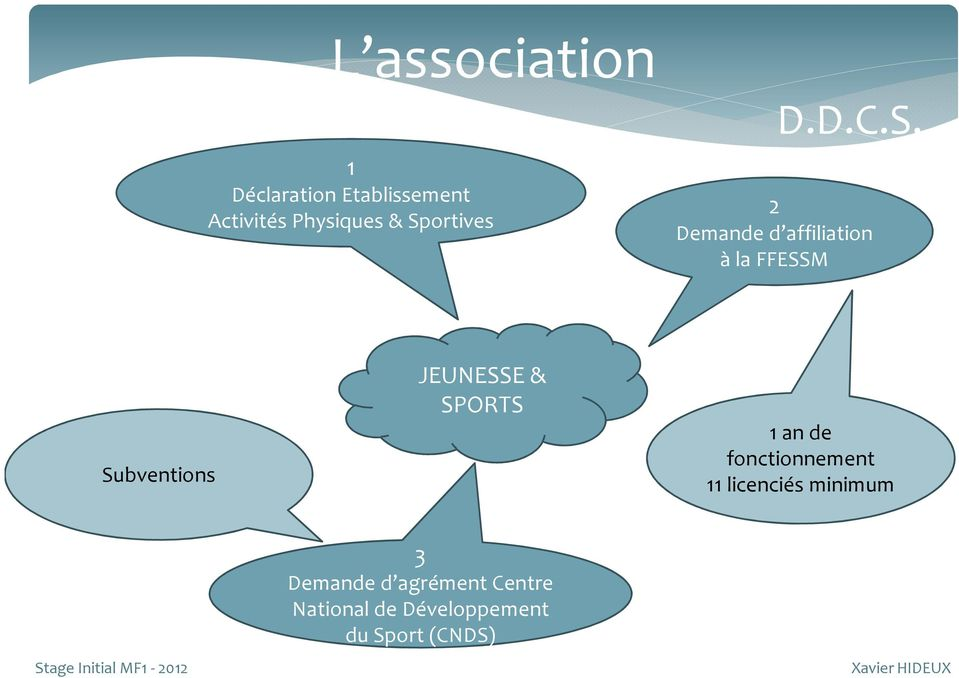 Subventions JEUNESSE & SPORTS 1 an de fonctionnement 11 licenciés