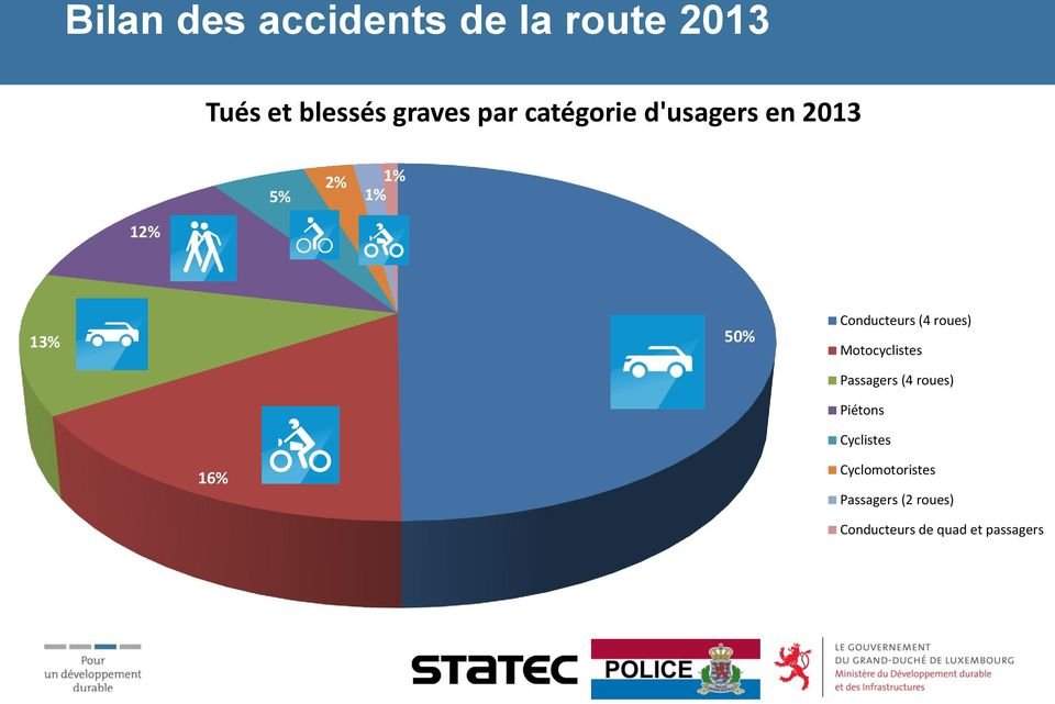 Motocyclistes Passagers (4 roues) Piétons Cyclistes 16%