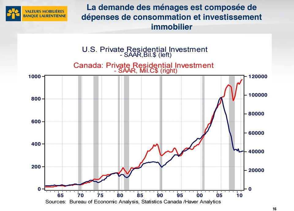 $ (left) Canada: Private Residential Investment - SAAR, Mil.