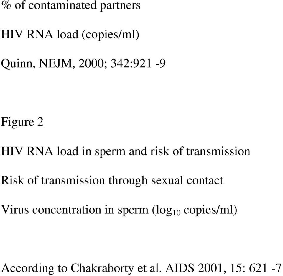 of transmission through sexual contact Virus concentration in sperm