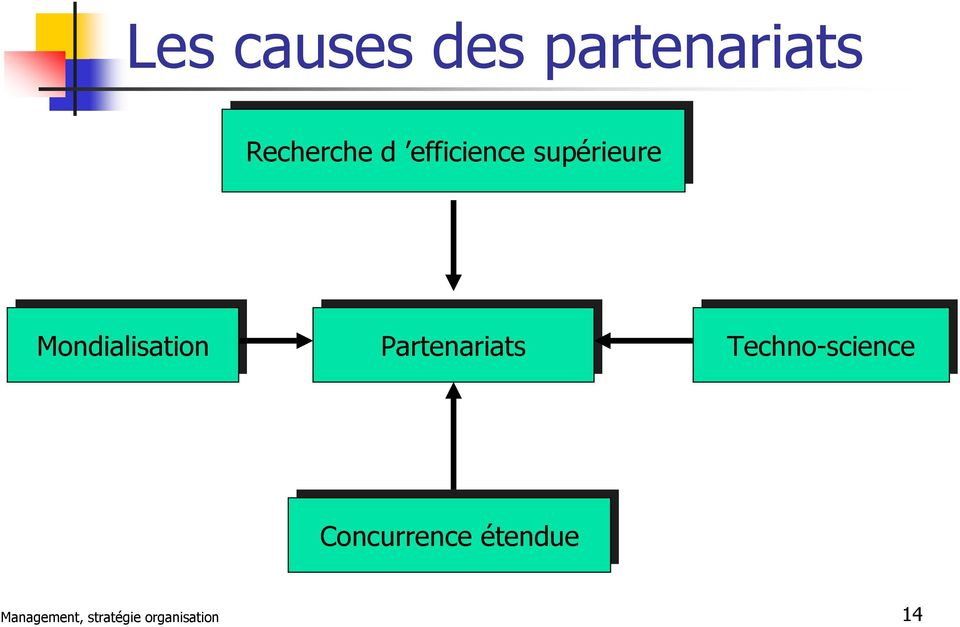 Mondialisation Partenariats Techno-science