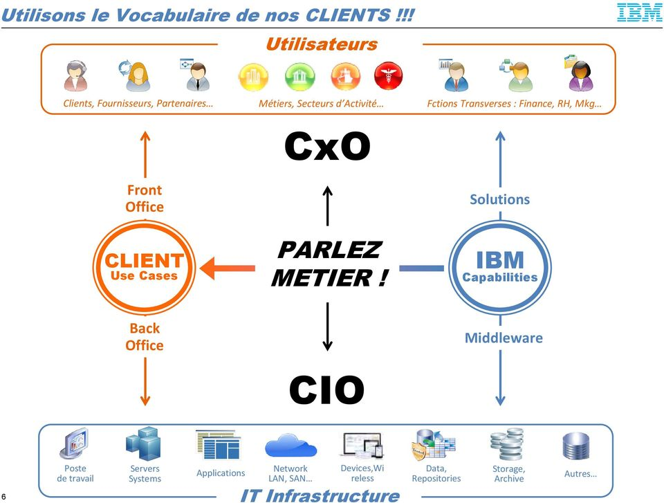 !! Front Office CLIENT Use Cases CxO