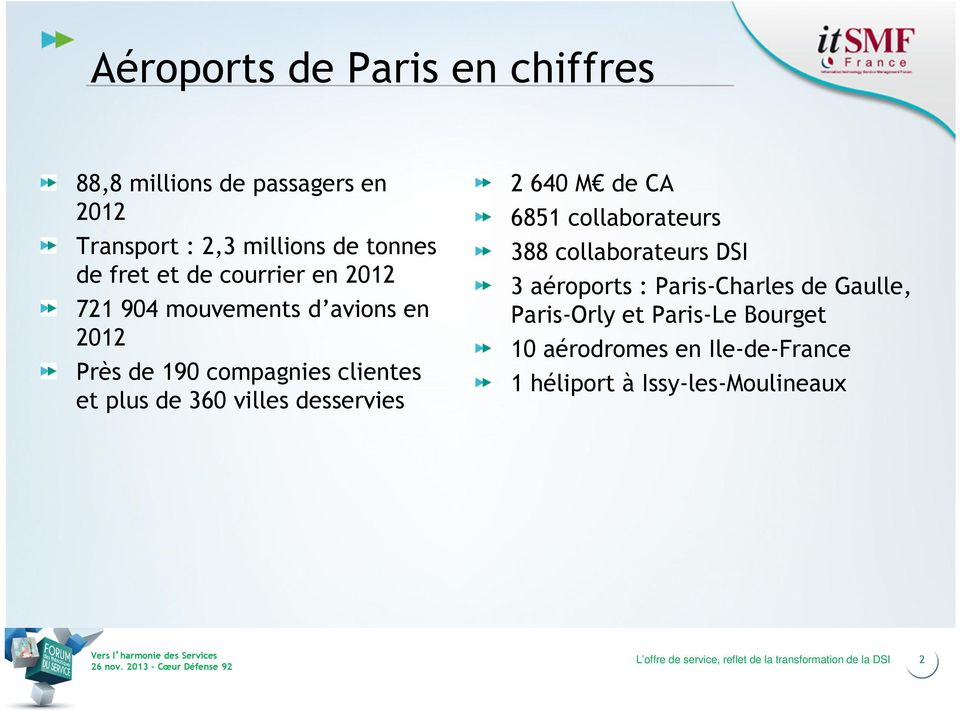 360 villes desservies 2 640 M de CA 6851 collaborateurs 388 collaborateurs DSI 3 aéroports : Paris-Charles