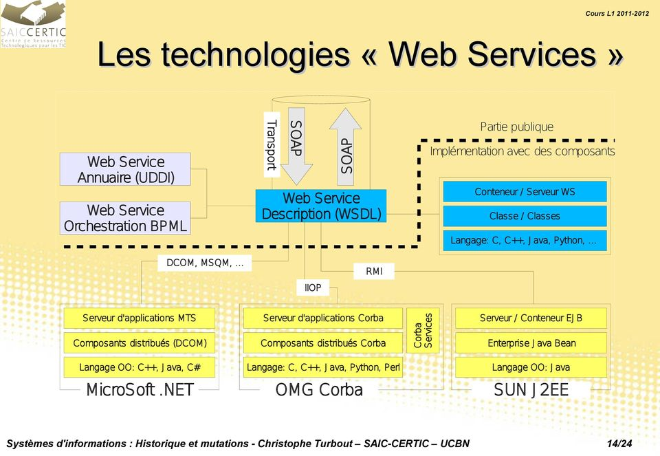 .. IIOP RMI Serveur d'applications MTS Composants distribués (DCOM) Serveur d'applications Corba Composants distribués Corba Corba Services Serveur / Conteneur EJ B