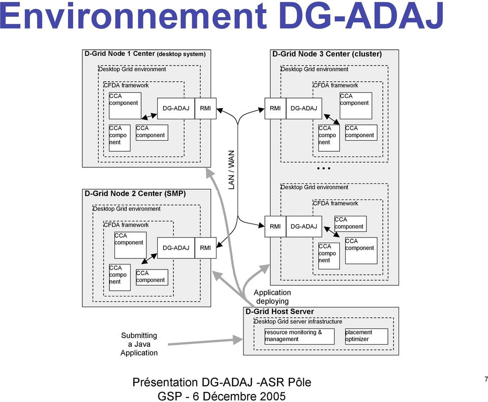 environment LAN / WAN Desktop Grid environment CFDA framework CFDA framework compo nent DG-ADAJ RMI RMI DG-ADAJ Application deploying