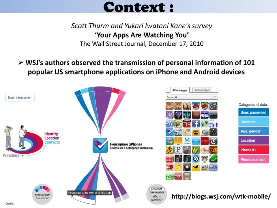 information of 101 popular US smartphone applications on iphone and Android devices APC 2012 -
